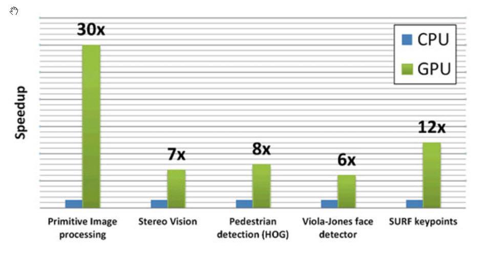vision artificial procesamiento imagenes